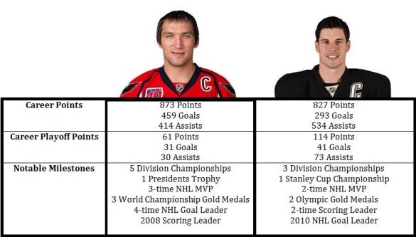 Ovechkin Crosby chart